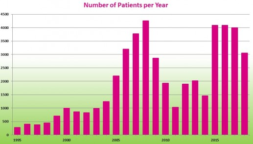 Number of patients per year, as of 2018